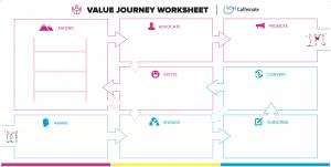 The Customer Value Journey worksheet from Caffeinate Digital
